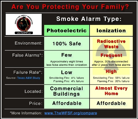 Photoelectric Smoke Alarms City Of Albany Ca